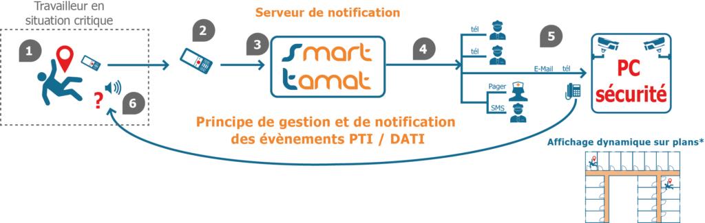 Schéma-PTI-Smart-TAMAT