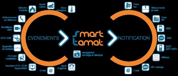Le fonctionnement du serveur d'alarmes Smart Tamat