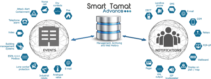 Smart Tamat alarm server manages your events and notifications
