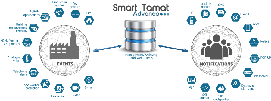 Smart Tamat adapts in the industry