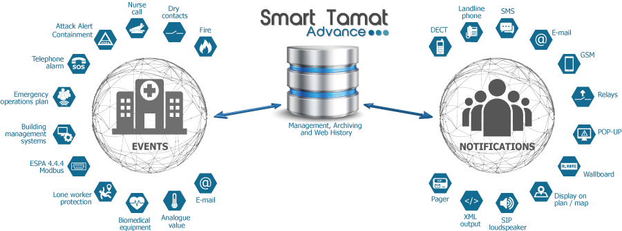 Smart Tamat for healthcare facilities